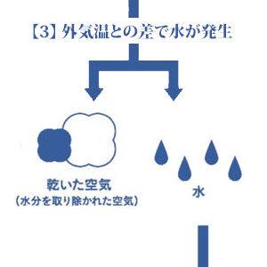 乾いた空気と水に分離されます