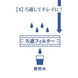 ろ過フィルターを経て飲料水になります